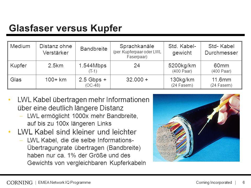 Glasfaser versus Kupfer
