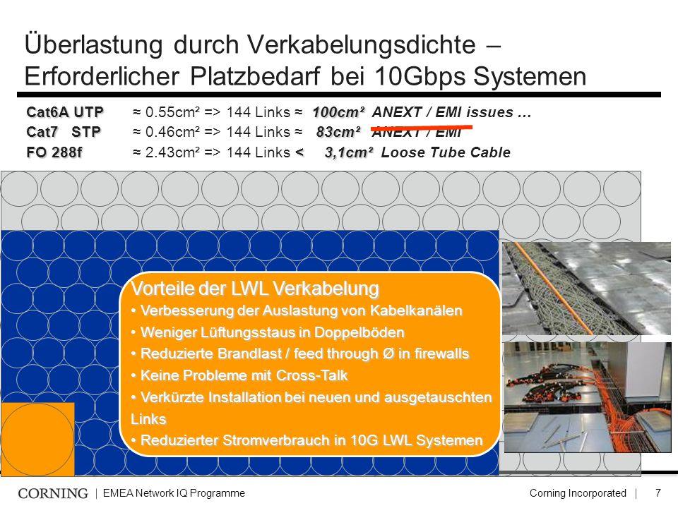 Überlastung durch Verkabelungsdichte – Erforderlicher Platzbedarf bei 10Gbps Systemen