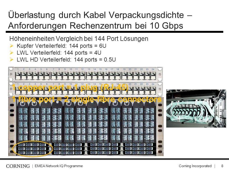 Überlastung durch Kabel Verpackungsdichte – Anforderungen Rechenzentrum bei 10 Gbps