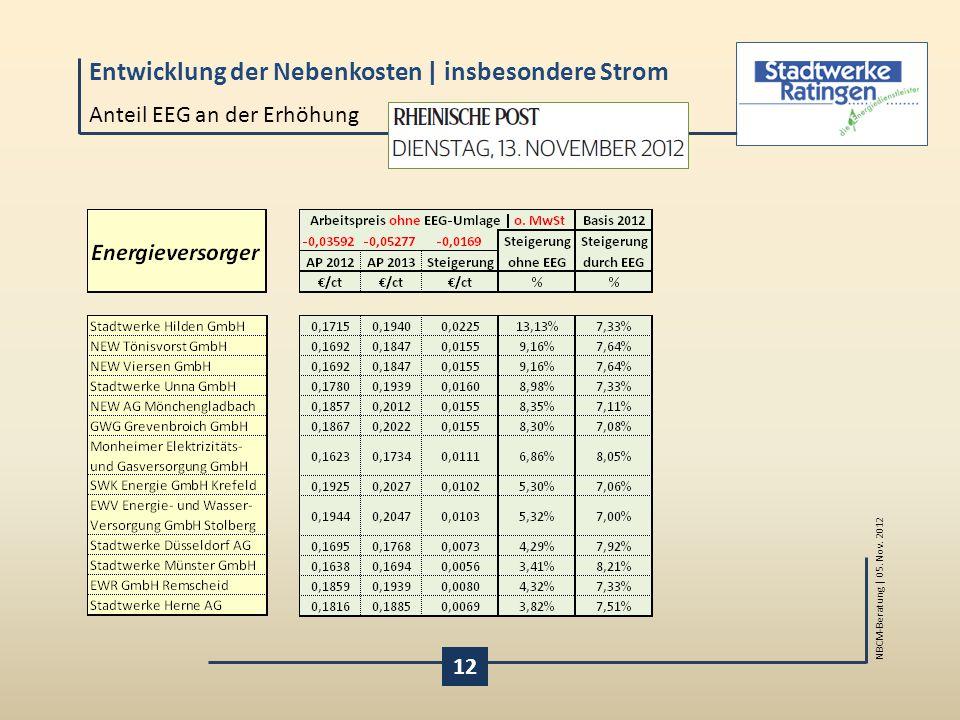 Anteil EEG an der Erhöhung