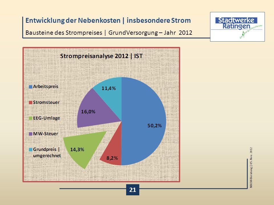 Bausteine des Strompreises | GrundVersorgung – Jahr 2012