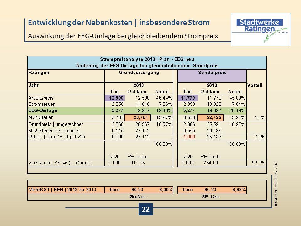 Auswirkung der EEG-Umlage bei gleichbleibendem Strompreis