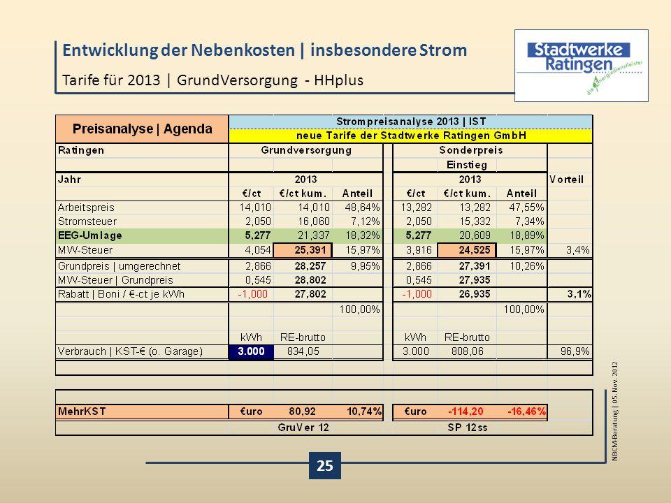 Tarife für 2013 | GrundVersorgung - HHplus
