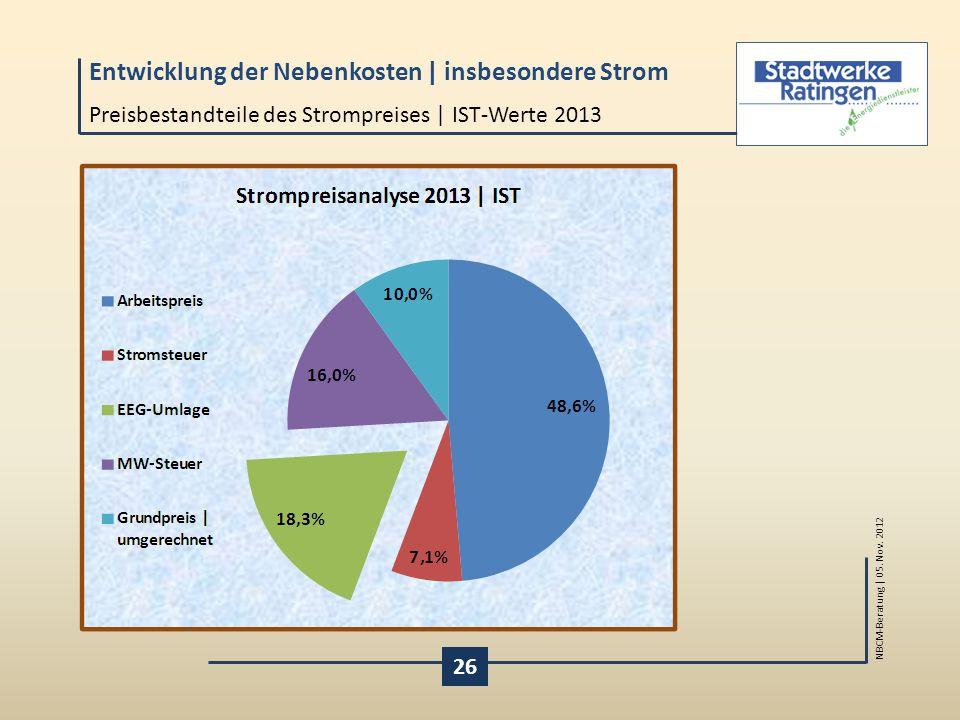 Preisbestandteile des Strompreises | IST-Werte 2013