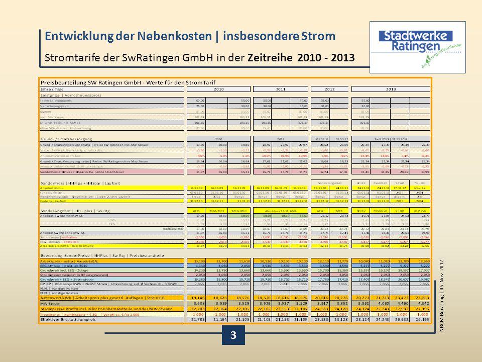 Stromtarife der SwRatingen GmbH in der Zeitreihe 2010 - 2013