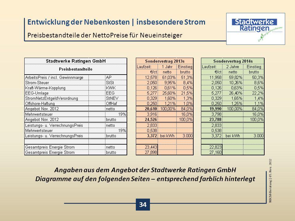 Preisbestandteile der NettoPreise für Neueinsteiger