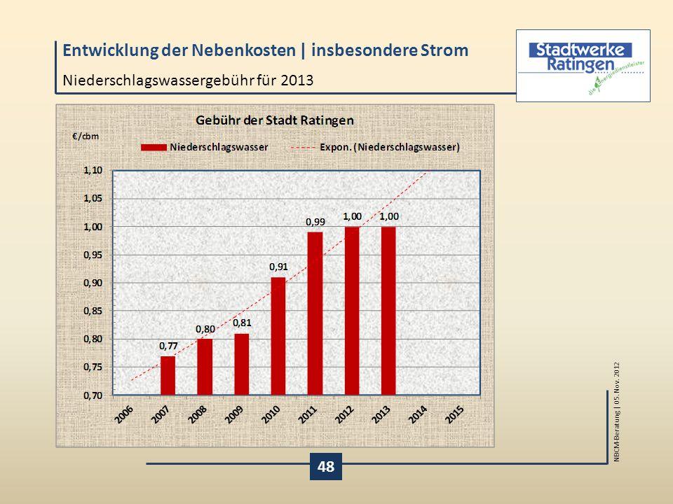 Niederschlagswassergebühr für 2013