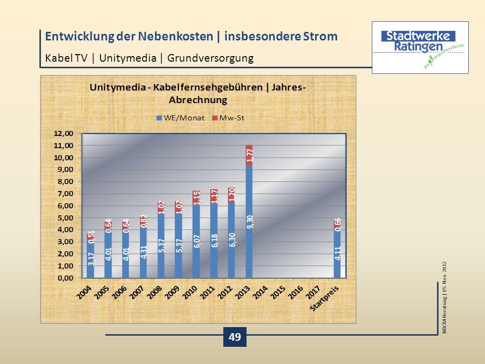 Kabel TV | Unitymedia | Grundversorgung