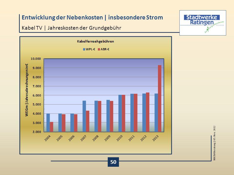 Kabel TV | Jahreskosten der Grundgebühr