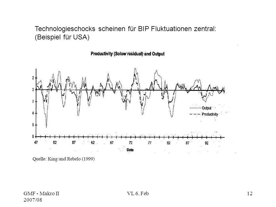 Technologieschocks scheinen für BIP Fluktuationen zentral: