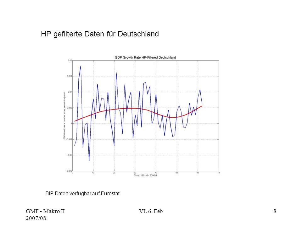 HP gefilterte Daten für Deutschland