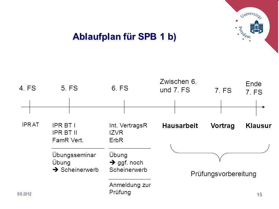 Ablaufplan für SPB 1 b) Zwischen 6. und 7. FS Ende 7. FS 4. FS 5. FS