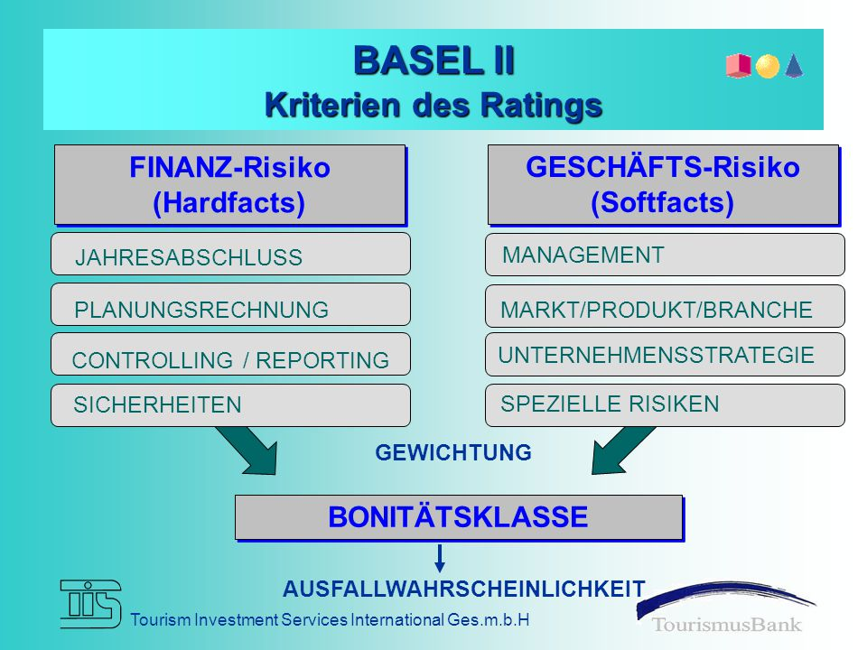 BASEL II Kriterien des Ratings