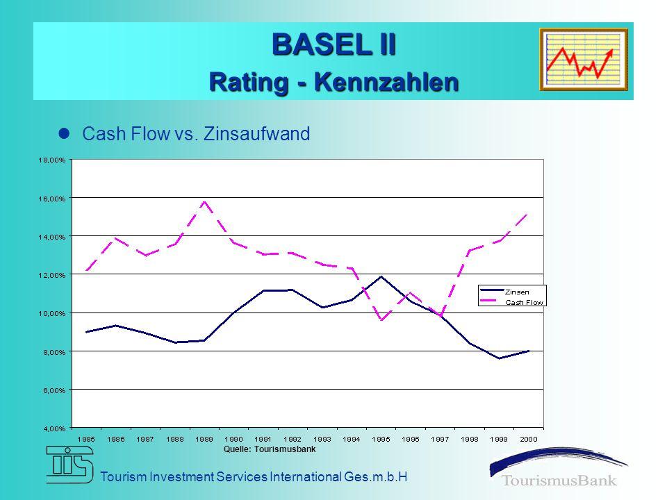 BASEL II Rating - Kennzahlen