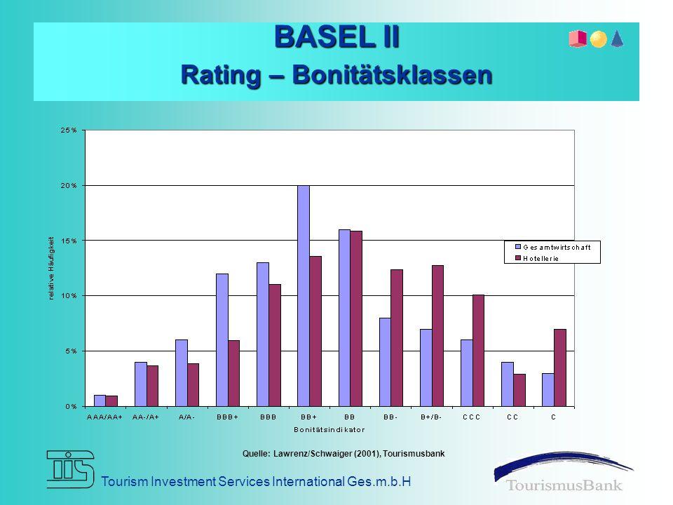 BASEL II Rating – Bonitätsklassen