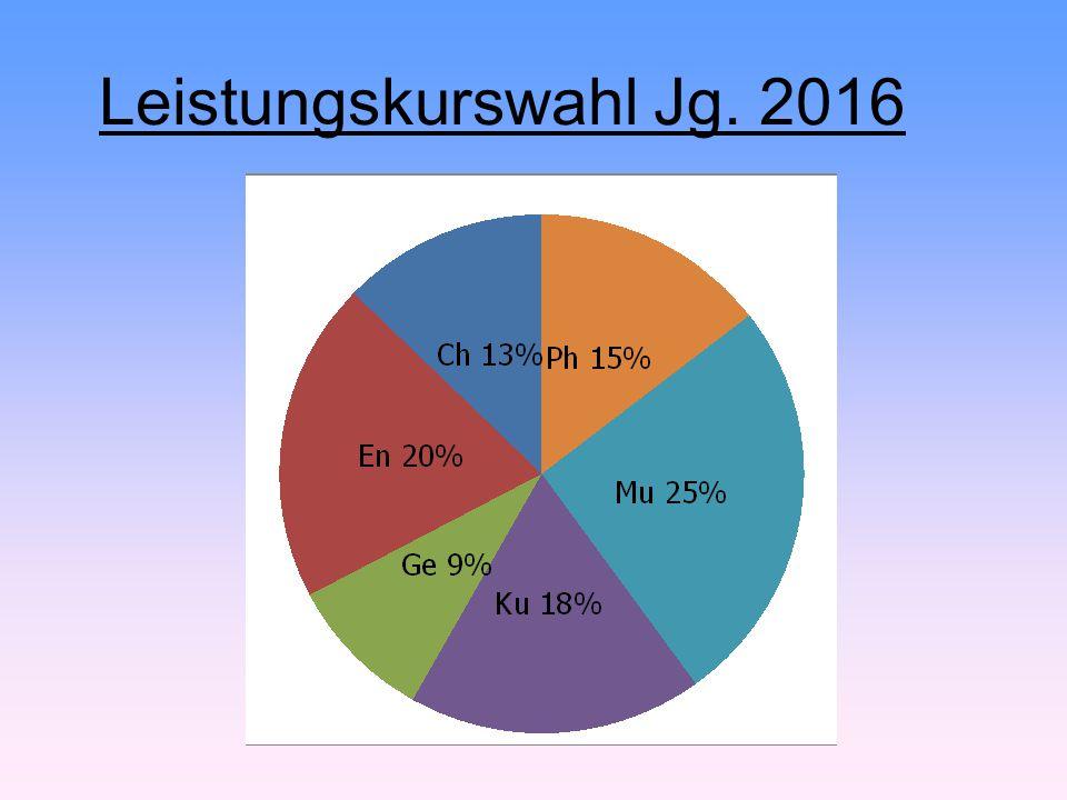 07.04.2017 Leistungskurswahl Jg. 2016