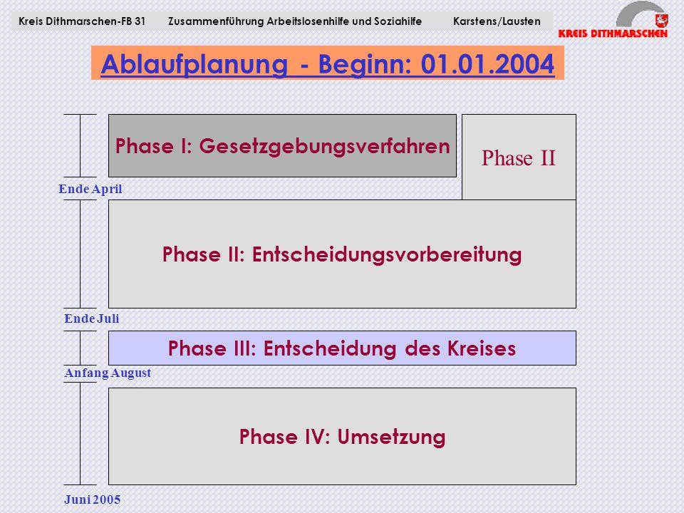 Ablaufplanung - Beginn: 01.01.2004