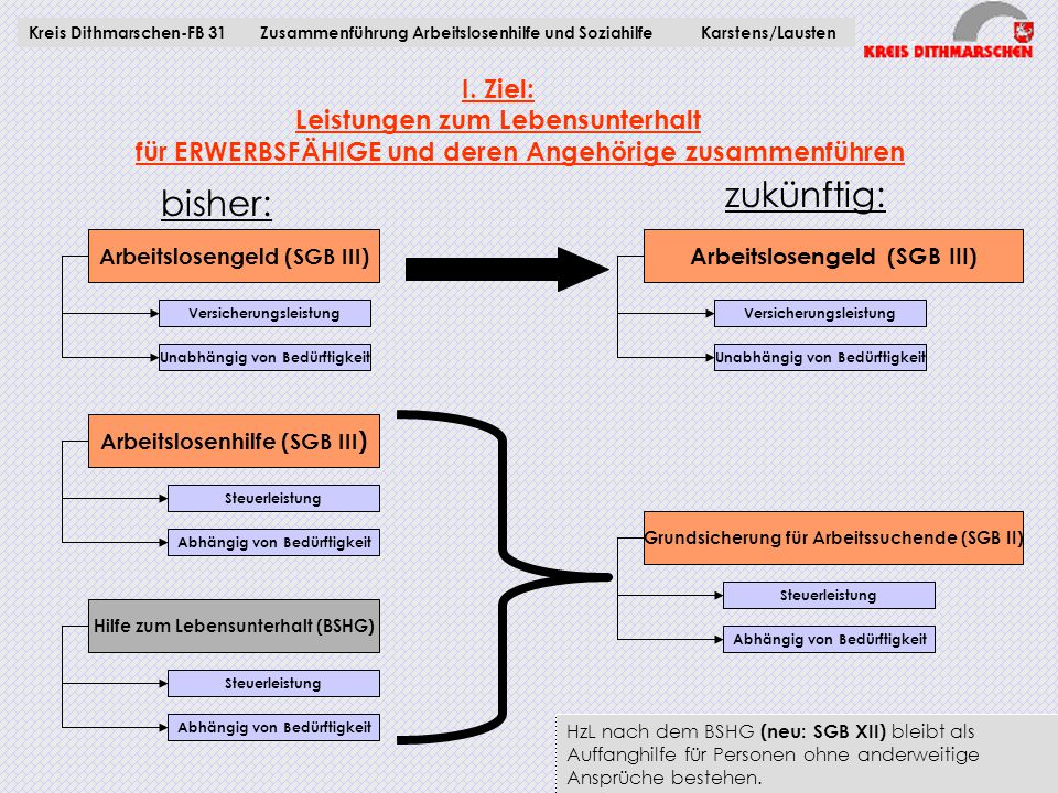 Kreis Dithmarschen-FB 31