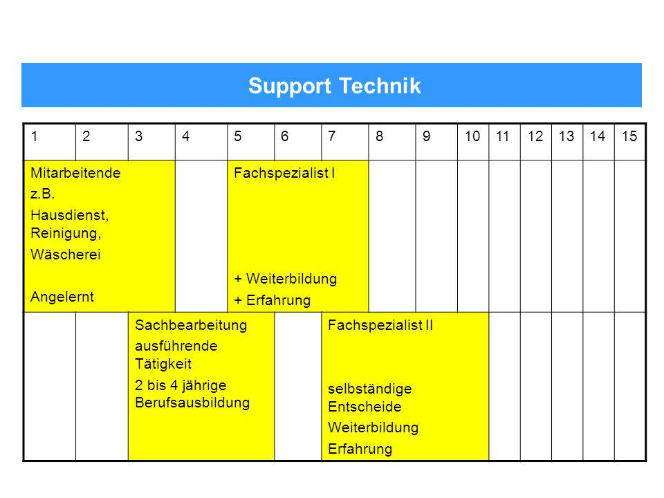 Support Technik 1 2 3 4 5 6 7 8 9 10 11 12 13 14 15 Mitarbeitende z.B.