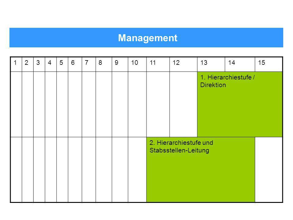 Management 1. 2. 3. 4. 5. 6. 7. 8. 9. 10. 11. 12. 13. 14. 15. 1. Hierarchiestufe / Direktion.