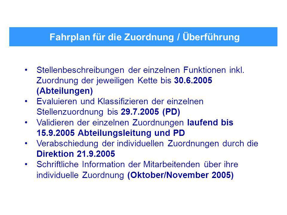 Fahrplan für die Zuordnung / Überführung