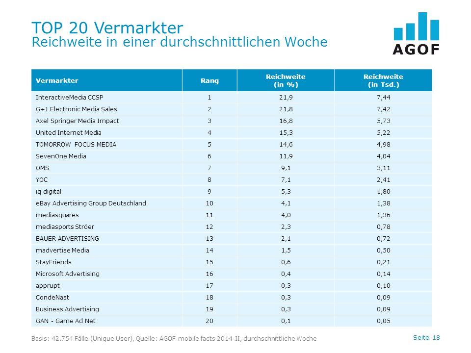 TOP 20 Vermarkter Reichweite in einer durchschnittlichen Woche