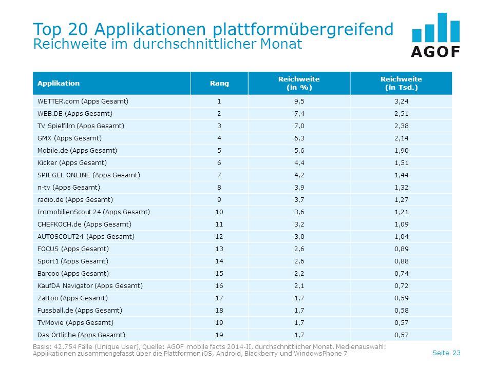 Top 20 Applikationen plattformübergreifend Reichweite im durchschnittlicher Monat