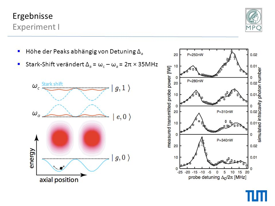 Ergebnisse Experiment I ωc ωa Höhe der Peaks abhängig von Detuning Δa