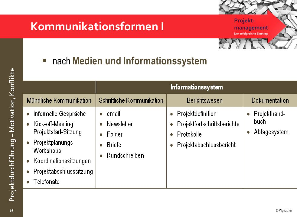 Kommunikationsformen I