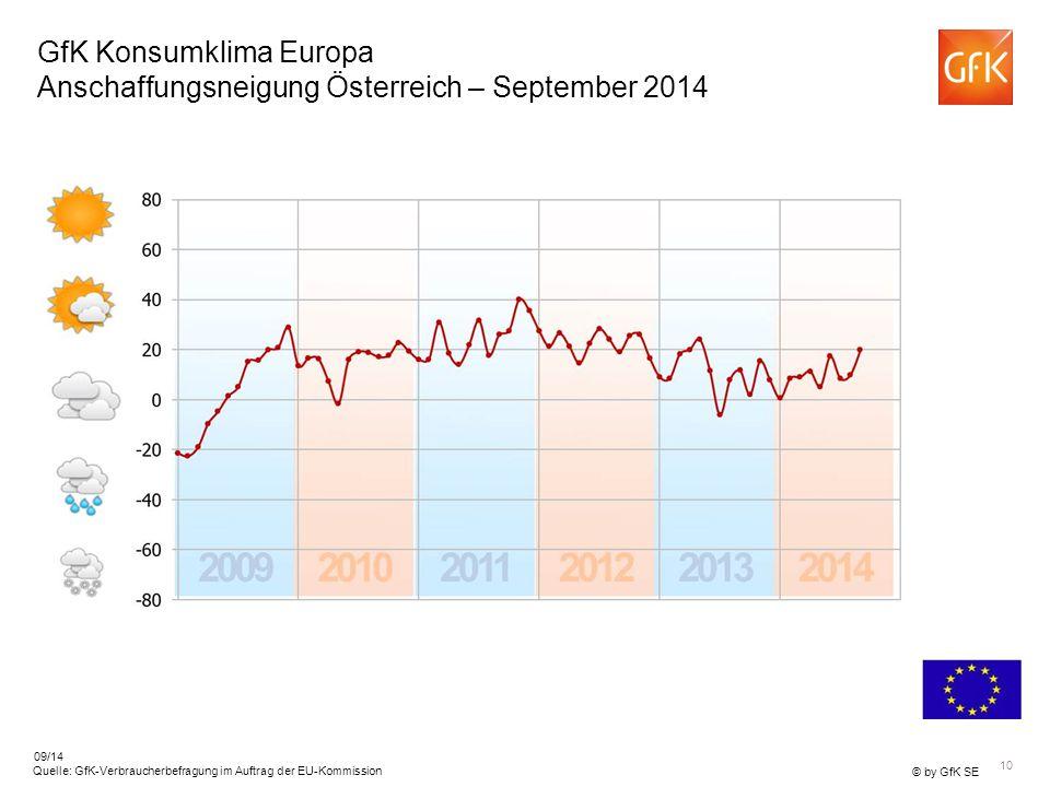 GfK Konsumklima Europa Anschaffungsneigung Österreich – September 2014