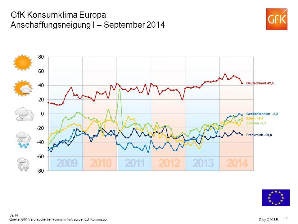 GfK Konsumklima Europa Anschaffungsneigung I – September 2014