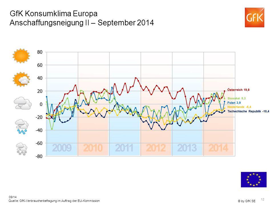 GfK Konsumklima Europa Anschaffungsneigung II – September 2014