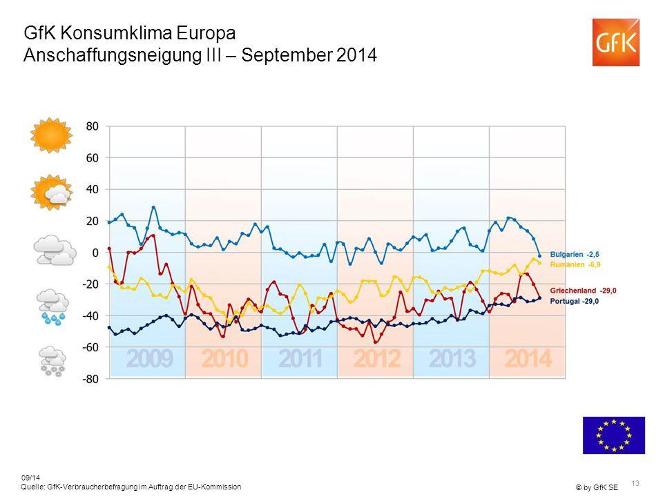 GfK Konsumklima Europa Anschaffungsneigung III – September 2014