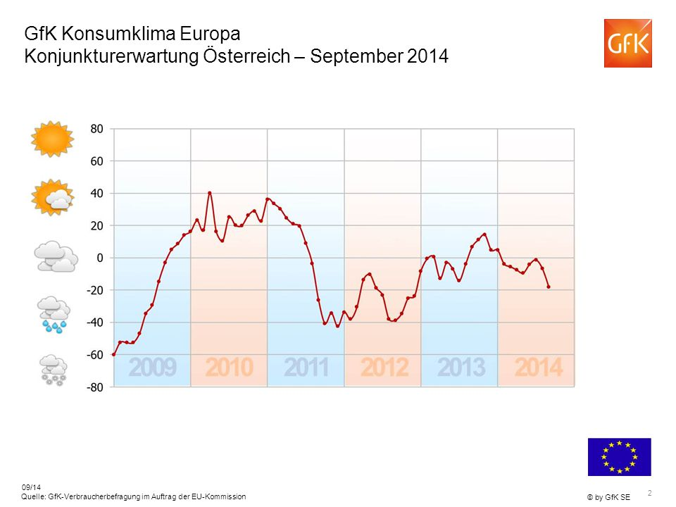 GfK Konsumklima Europa Konjunkturerwartung Österreich – September 2014