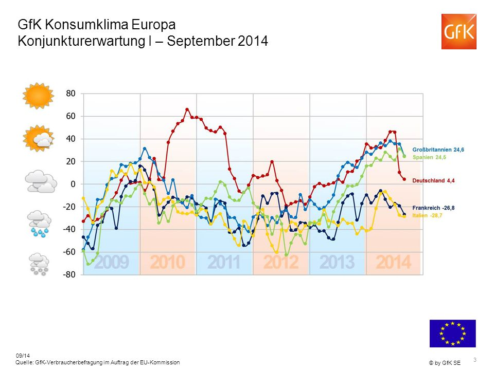 GfK Konsumklima Europa Konjunkturerwartung I – September 2014