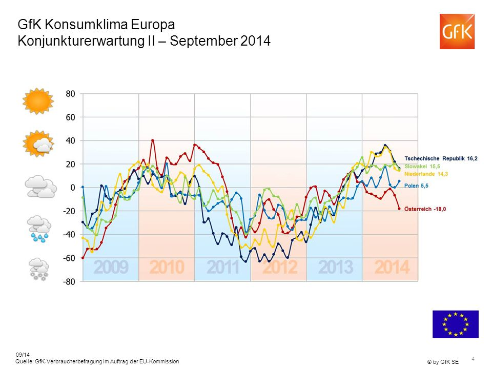GfK Konsumklima Europa Konjunkturerwartung II – September 2014