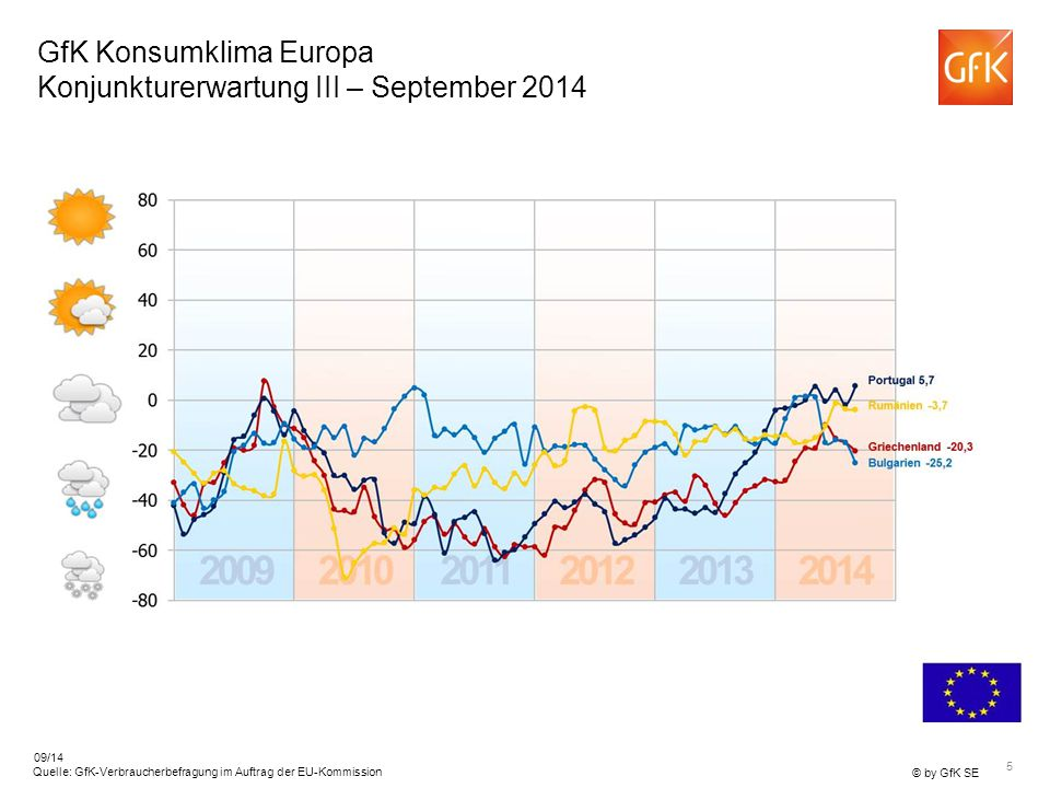 GfK Konsumklima Europa Konjunkturerwartung III – September 2014