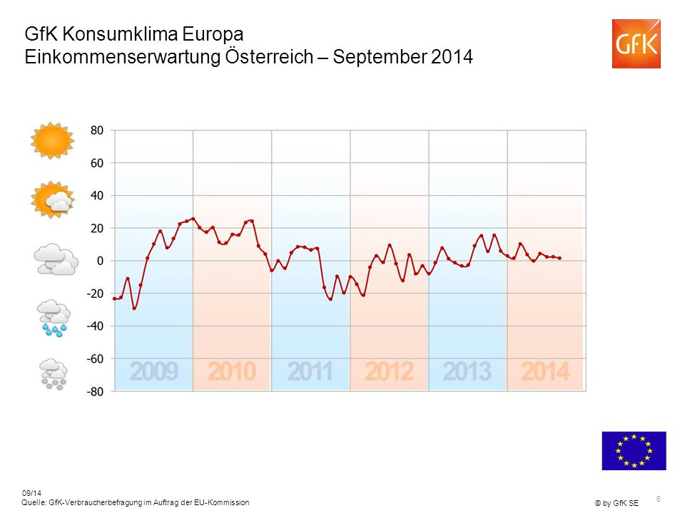 GfK Konsumklima Europa Einkommenserwartung Österreich – September 2014