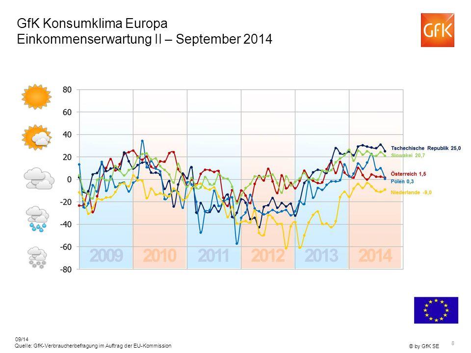 GfK Konsumklima Europa Einkommenserwartung II – September 2014