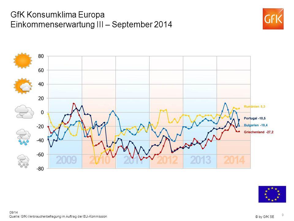 GfK Konsumklima Europa Einkommenserwartung III – September 2014