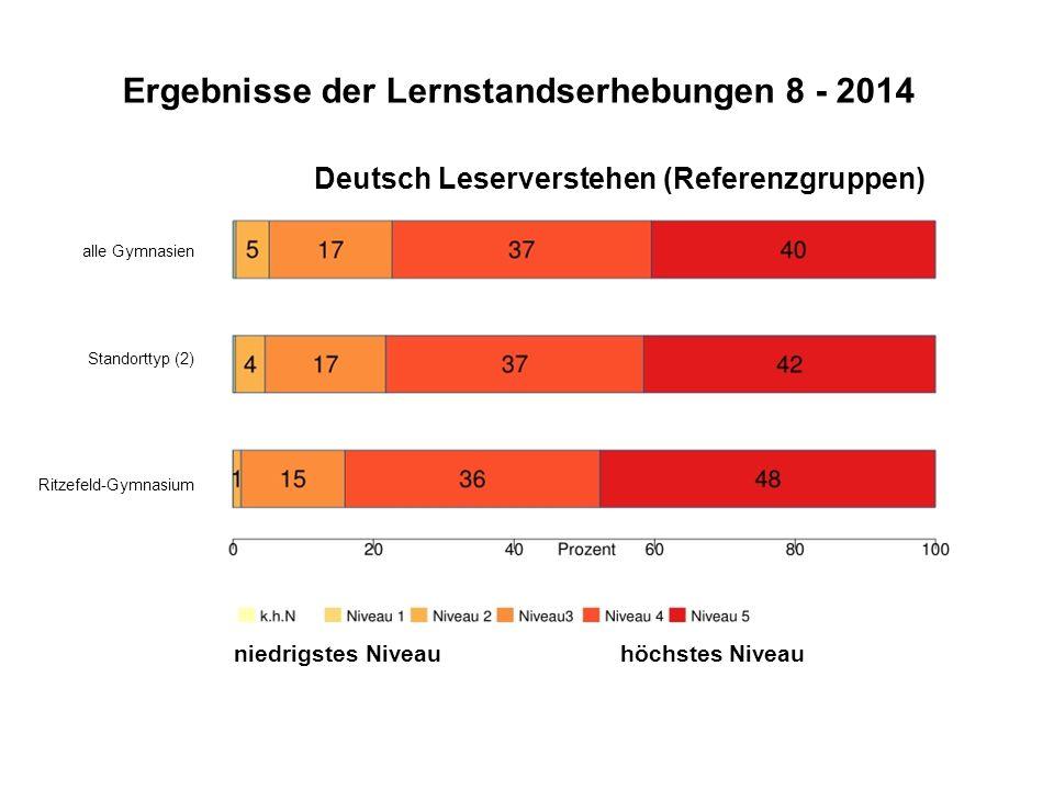 Ergebnisse der Lernstandserhebungen 8 - 2014