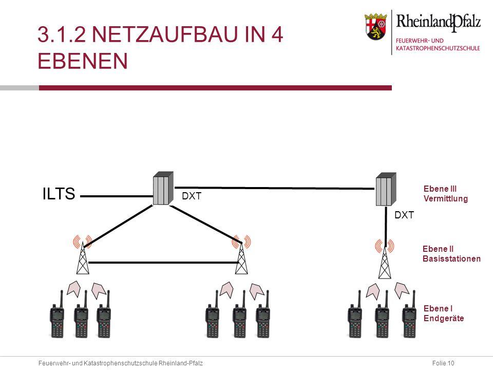 3.1.2 Netzaufbau in 4 Ebenen ILTS DXT DXT Ebene III Vermittlung