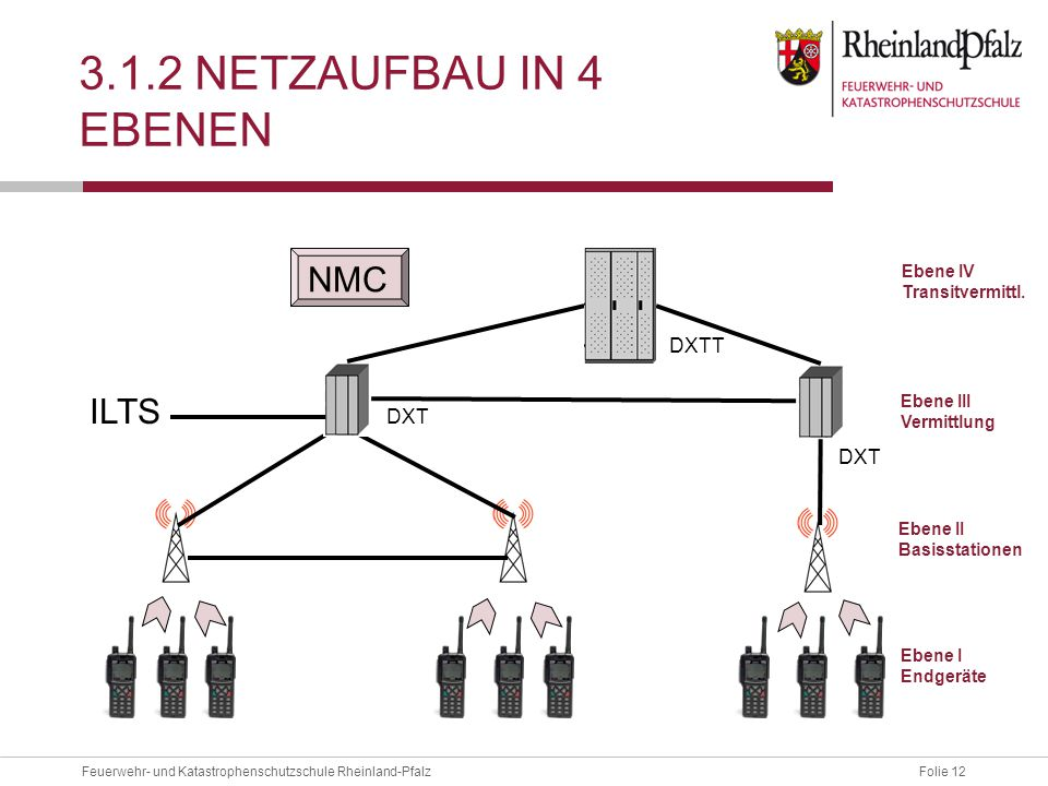 3.1.2 Netzaufbau in 4 Ebenen NMC ILTS DXTT DXT DXT