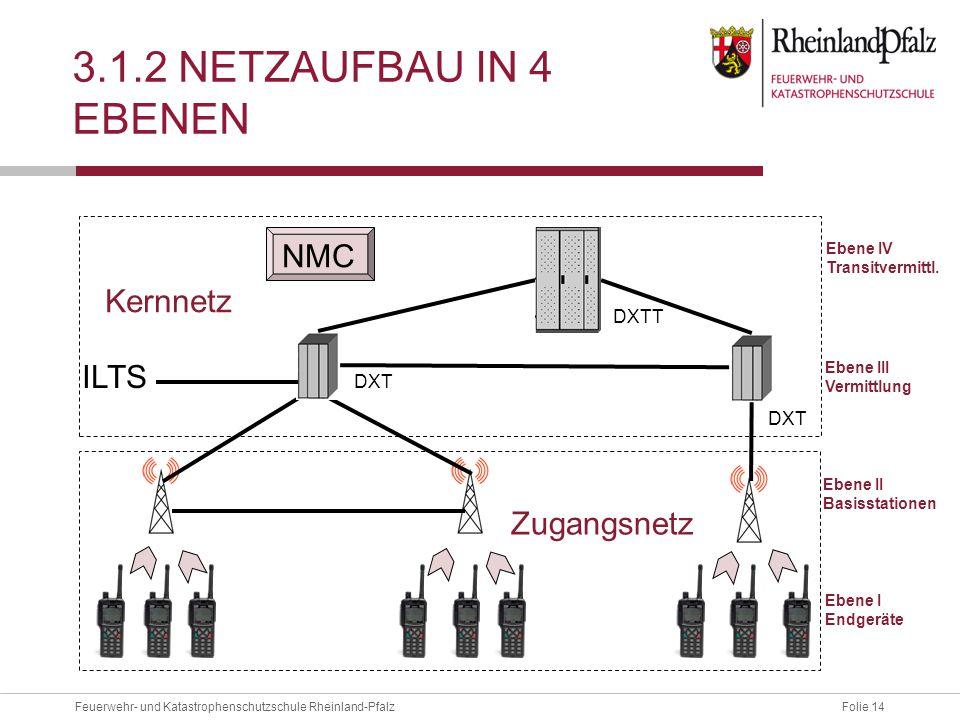 3.1.2 Netzaufbau in 4 Ebenen NMC Kernnetz ILTS Zugangsnetz DXTT DXT