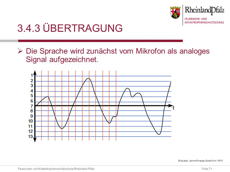 3.4.3 Übertragung Die Sprache wird zunächst vom Mikrofon als analoges Signal aufgezeichnet.