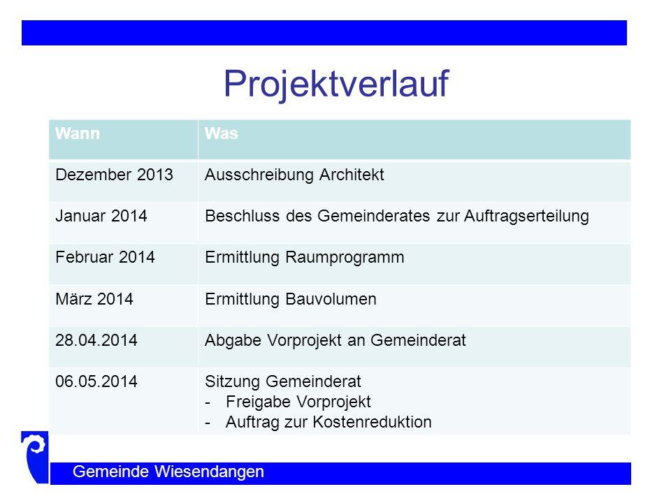 Projektverlauf Wann Was Dezember 2013 Ausschreibung Architekt