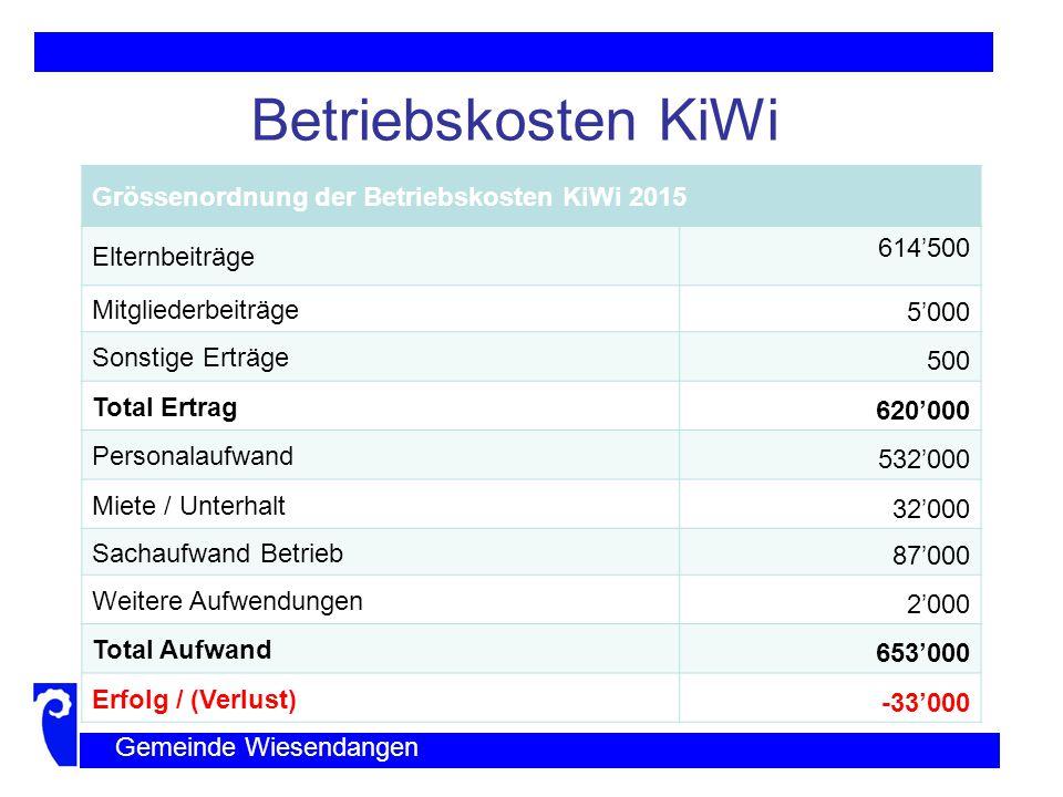 Betriebskosten KiWi Grössenordnung der Betriebskosten KiWi 2015