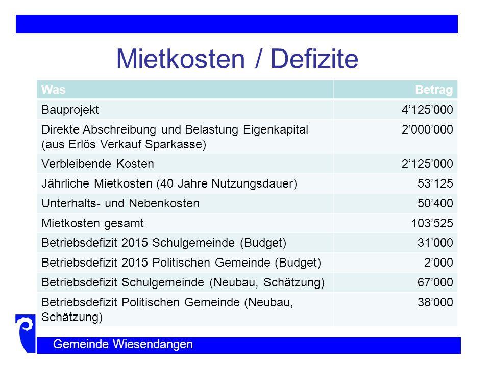 Mietkosten / Defizite Was Betrag Bauprojekt 4'125'000