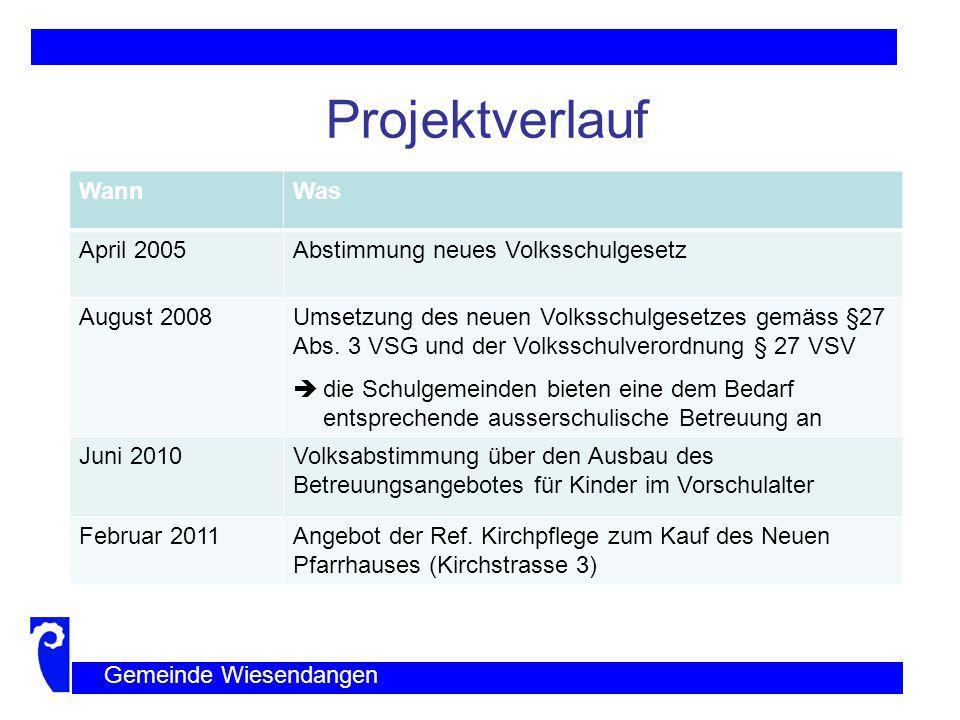 Projektverlauf Wann Was April 2005 Abstimmung neues Volksschulgesetz