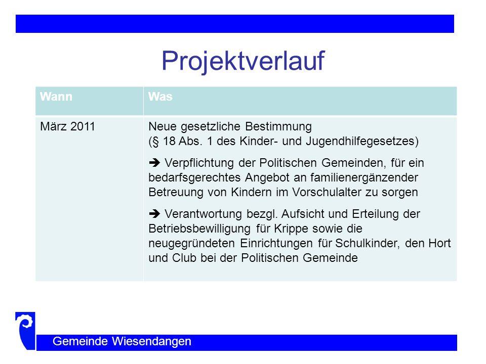 Projektverlauf Wann Was März 2011